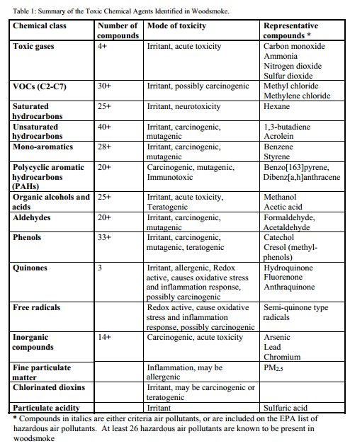 Naeher Et Al 2005 Table 1 Summary Of The Toxic Chemical